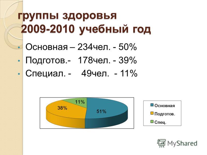 группы здоровья 2009-2010 учебный год Основная – 234чел. - 50% Подготов.- 178чел. - 39% Специал. - 49чел. - 11%