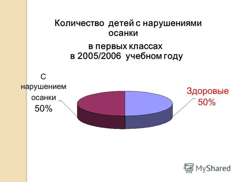 Количество детей с нарушениями осанки в первых классах в 2005/2006 учебном году Здоровые 50% С нарушением осанки 50%