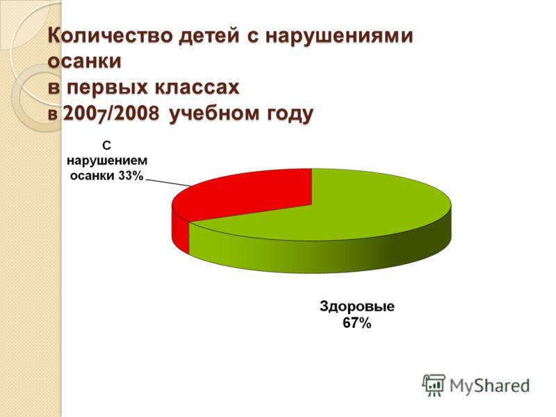 Количество детей с нарушениями осанки в первых классах в 2007/2008 учебном году