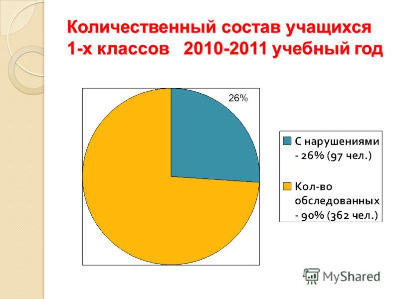 Количественный состав учащихся 1-х классов 2010-2011 учебный год 26%