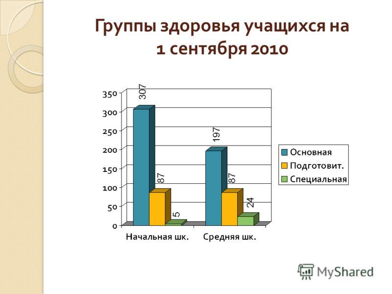 Группы здоровья учащихся на 1 сентября 2010 307 87 5 197 87 24