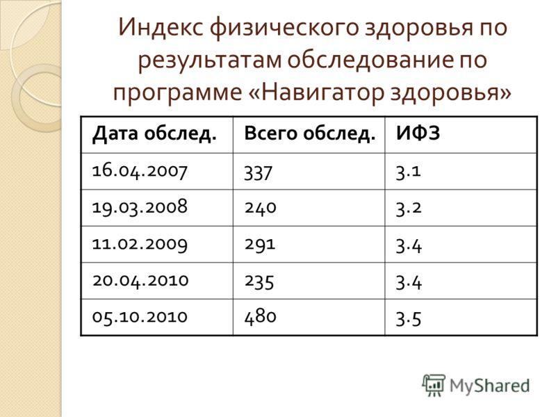 Индекс физического здоровья по результатам обследование по программе « Навигатор здоровья » Дата обслед.Всего обслед.ИФЗ 16.04.20073373.1 19.03.20082403.2 11.02.20092913.4 20.04.20102353.4 05.10.20104803.5