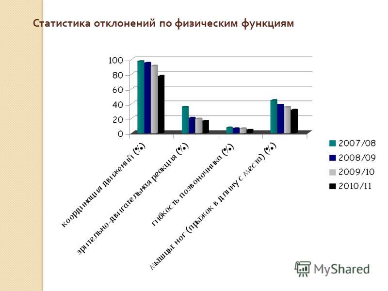 Статистика отклонений по физическим функциям