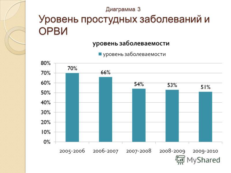 Диаграмма 3 Уровень простудных заболеваний и ОРВИ Диаграмма 3 Уровень простудных заболеваний и ОРВИ