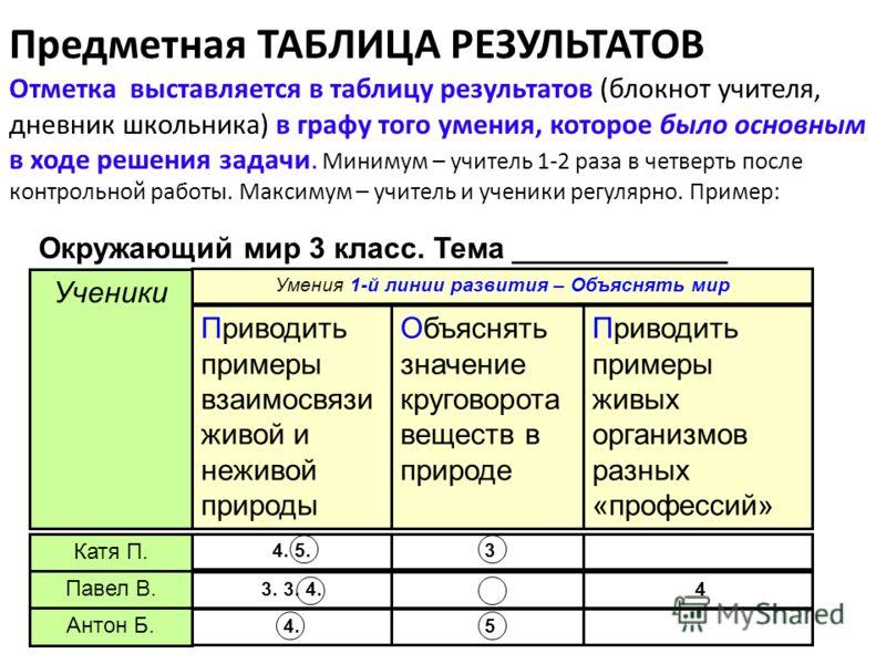 Предметная ТАБЛИЦА РЕЗУЛЬТАТОВ Отметка выставляется в таблицу результатов (блокнот учителя, дневник школьника) в графу того умения, которое было основным в ходе решения задачи. Минимум – учитель 1-2 раза в четверть после контрольной работы. Максимум