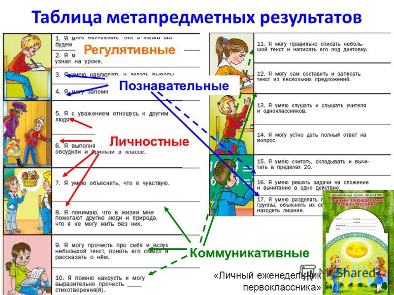 Таблица метапредметных результатов Регулятивные Личностные Коммуникативные Познавательные «Личный еженедельник первоклассника»