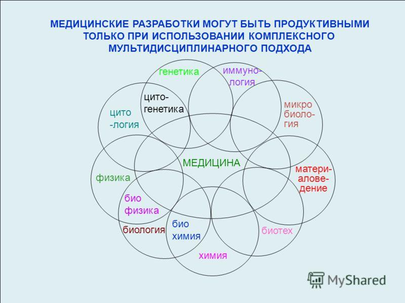 МЕДИЦИНА химия биология физика био физика био химия цито -логия матери- алове- дение генетика цито- генетика микро биоло- гия иммуно- логия биотех МЕДИЦИНСКИЕ РАЗРАБОТКИ МОГУТ БЫТЬ ПРОДУКТИВНЫМИ ТОЛЬКО ПРИ ИСПОЛЬЗОВАНИИ КОМПЛЕКСНОГО МУЛЬТИДИСЦИПЛИНАР