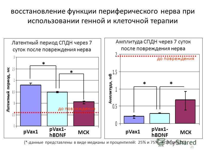 21 восстановление функции периферического нерва при использовании генной и клеточной терапии pVax1 pVax1- hBDNF * Латентный период, мс Амплитуда, мВ Латентный период СПДН через 7 суток после повреждения нерва Амплитуда СПДН через 7 суток после повреж