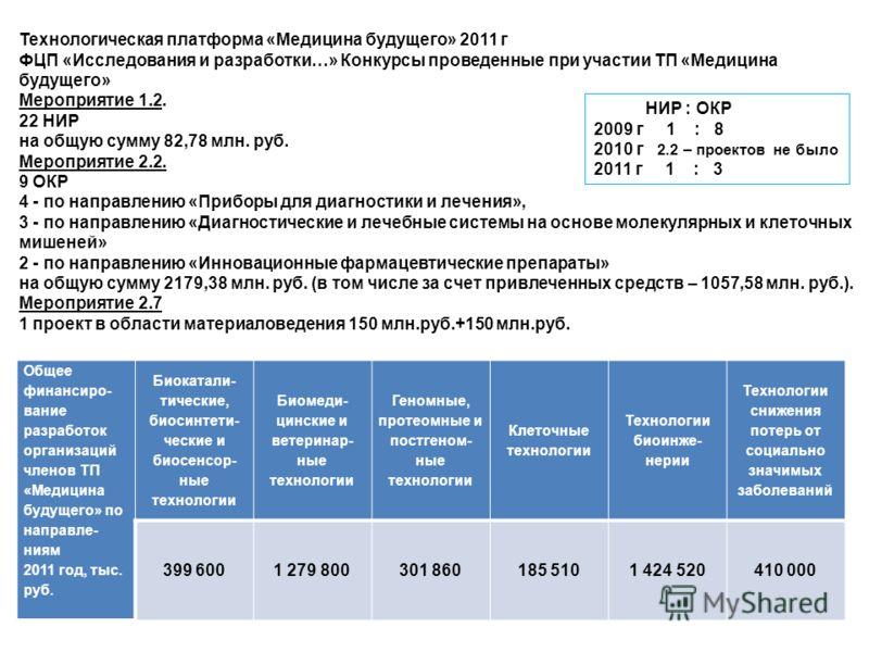 Общее финансиро- вание разработок организаций членов ТП «Медицина будущего» по направле- ниям 2011 год, тыс. руб. Биокатали- тические, биосинтети- ческие и биосенсор- ные технологии Биомеди- цинские и ветеринар- ные технологии Геномные, протеомные и