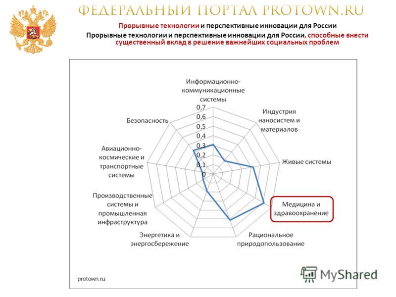 Прорывные технологии и перспективные инновации для России Прорывные технологии и перспективные инновации для России, способные внести существенный вклад в решение важнейших социальных проблем