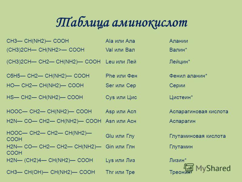 Таблица аминокислот СН3 CH(NH2) СООНAla или АлаАлании (СН3)2СН CH(NH2> СООНVal или ВалВалин* (СН3)2СН СН2 CH(NH2) СООНLeu или ЛейЛейцин* СбН5 СН2 CH(NH2) СООНPhe или ФенФенил аланин* НО СН2 CH(NH2) СООНSer или СерСерии HS CH2 CH(NH2) СООНCys или ЦисЦ