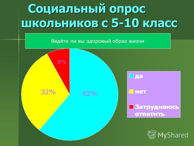 Социальный опрос школьников с 5-10 класс Социальный опрос школьников с 5-10 класс Ведёте ли вы здоровый образ жизни 62% 8% 32%