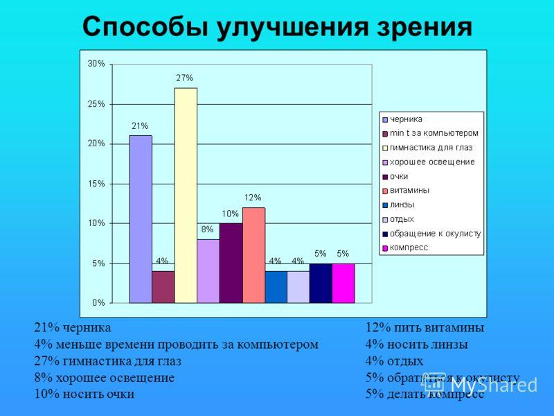 Способы улучшения зрения 21% черника 4% меньше времени проводить за компьютером 27% гимнастика для глаз 8% хорошее освещение 10% носить очки 12% пить витамины 4% носить линзы 4% отдых 5% обратиться к окулисту 5% делать компресс
