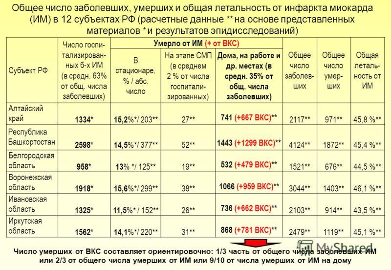 Субъект РФ Число госпи- тализирован- ных б-х ИМ (в средн. 63% от общ. числа заболевших) Умерло от ИМ (+ от ВКС) Общее число заболев- ших Общее число умер- ших Общая леталь- ность от ИМ В стационаре, % / абс. число На этапе СМП (в среднем 2 % от числа