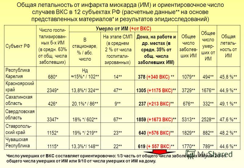 Субъект РФ Число госпи- тализирован- ных б-х ИМ (в средн. 63% от общ. числа заболевших) Умерло от ИМ (+от ВКС) Общее число заболев- ших ИМ Общее число умер- ших от ИМ Общая леталь- ность от ИМ В стационаре, % / абс. число На этапе СМП (в среднем 2 %