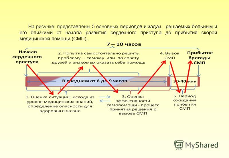 На рисунке представлены 5 основных периодов и задач, решаемых больным и его близкими от начала развития сердечного приступа до прибытия скорой медицинской помощи (СМП).