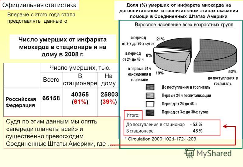 Число умерших, тыс. Всего В стационаре На дому Российская Федерация 66158 40355 (61%) 25803 (39%) Число умерших от инфаркта миокарда в стационаре и на дому в 2008 г. Официальная статистика Впервые с этого года стала представлять данные о * Circulatio