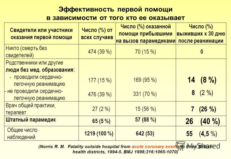 Эффективность первой помощи в зависимости от того кто ее оказывает Свидетели или участники оказания первой помощи Число (%) от всех случаев Число (%) оказанной помощи прибывшими на вызов парамедиками Число (%) выживших к 30 дню после реанимации Никто