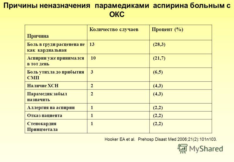 Причины неназначения парамедиками аспирина больным с ОКС Причина Количество случаевПроцент (%) Боль в груди расценена не как кардиальная 13 (28,3) Аспирин уже принимался в тот день 10 (21,7) Боль утихла до прибытия СМП 3 (6,5) Наличие ХСН 2 (4,3) Пар