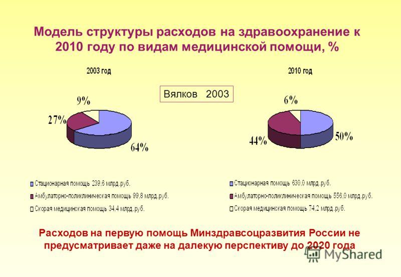 Модель структуры расходов на здравоохранение к 2010 году по видам медицинской помощи, % Вялков 2003 Расходов на первую помощь Минздравсоцразвития России не предусматривает даже на далекую перспективу до 2020 года