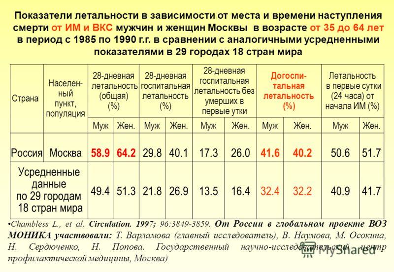 Показатели летальности в зависимости от места и времени наступления смерти от ИМ и ВКС мужчин и женщин Москвы в возрасте от 35 до 64 лет в период с 1985 по 1990 г.г. в сравнении с аналогичными усредненными показателями в 29 городах 18 стран мира Стра