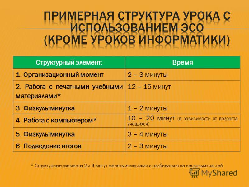 Структурный элемент:Время 1. Организационный момент2 – 3 минуты 2. Работа с печатными учебными материалами* 12 – 15 минут 3. Физкультминутка1 – 2 минуты 4. Работа с компьютером* 10 – 20 минут (в зависимости от возраста учащихся) 5. Физкультминутка3 –