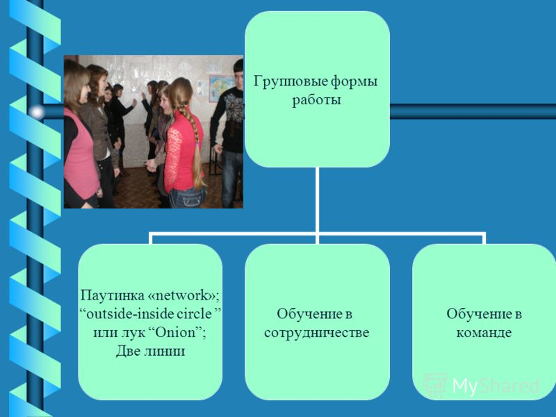 Групповые формы работы Паутинка «network»; outside-inside circle или лук Onion; Две линии Обучение в сотрудничестве Обучение в команде