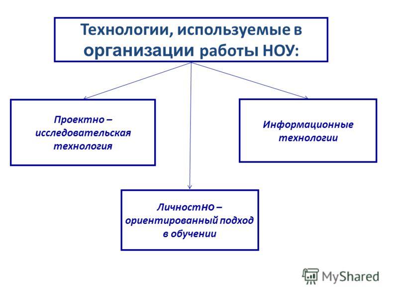 Технологии, используемые в организации работ ы НОУ: Проектно – исследовательская технология Личност но – ориентированный подход в обучении Информационные технологии