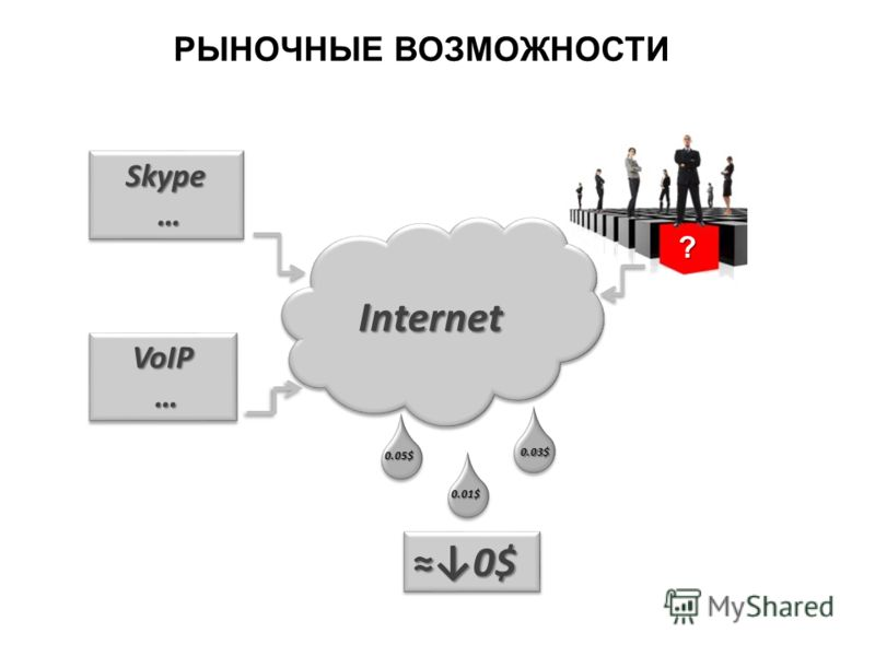 РЫНОЧНЫЕ ВОЗМОЖНОСТИ InternetInternet Skype …Skype … 0$0$ VoIP …VoIP … ? 0.05$ 0.03$ 0.01$