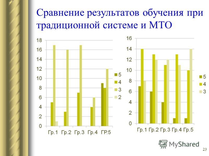 Сравнение результатов обучения при традиционной системе и МТО 23