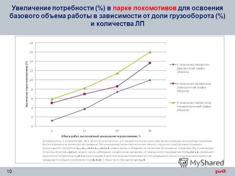 Увеличение потребности (%) в парке локомотивов для освоения базового объема работы в зависимости от доли грузооборота (%) и количества ЛП 10