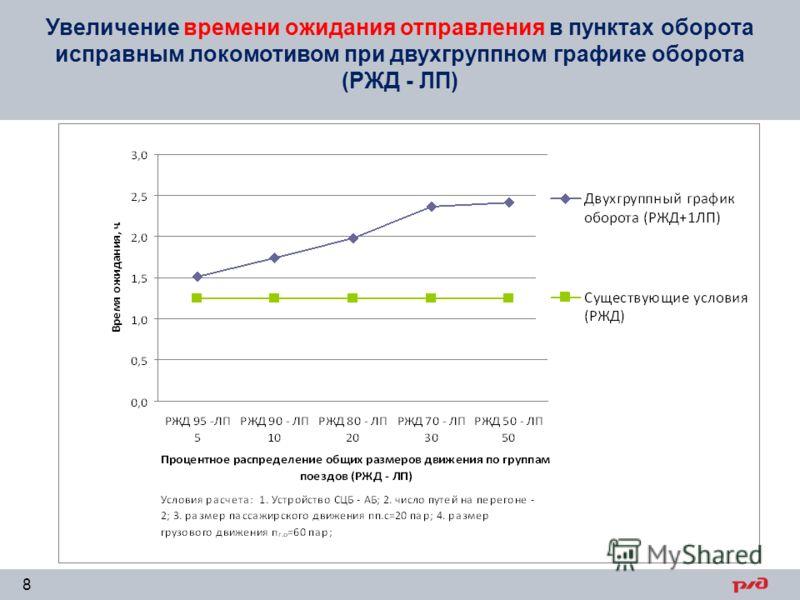 Увеличение времени ожидания отправления в пунктах оборота исправным локомотивом при двухгруппном графике оборота (РЖД - ЛП) 8