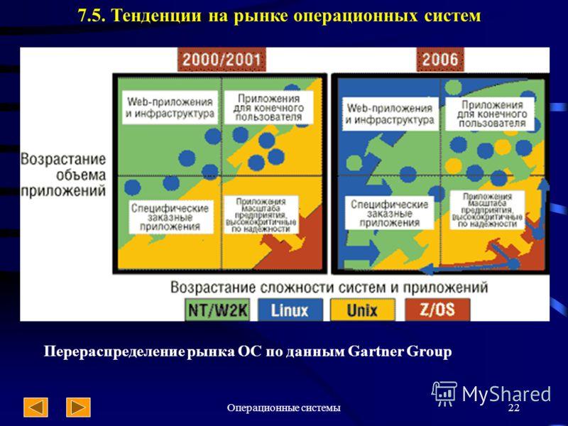 Операционные системы22 7.5. Тенденции на рынке операционных систем Перераспределение рынка ОС по данным Gartner Group