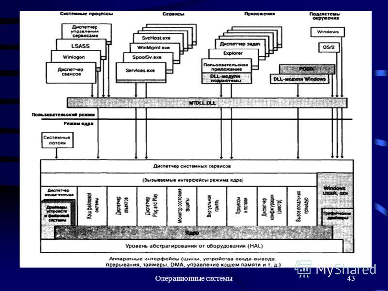 Операционные системы43