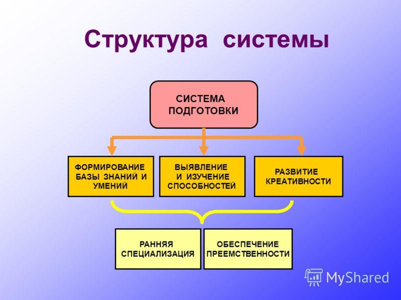 Структура системы СИСТЕМА ПОДГОТОВКИ РАННЯЯ СПЕЦИАЛИЗАЦИЯ ОБЕСПЕЧЕНИЕ ПРЕЕМСТВЕННОСТИ ФОРМИРОВАНИЕ БАЗЫ ЗНАНИЙ И УМЕНИЙ РАЗВИТИЕ КРЕАТИВНОСТИ ВЫЯВЛЕНИЕ И ИЗУЧЕНИЕ СПОСОБНОСТЕЙ