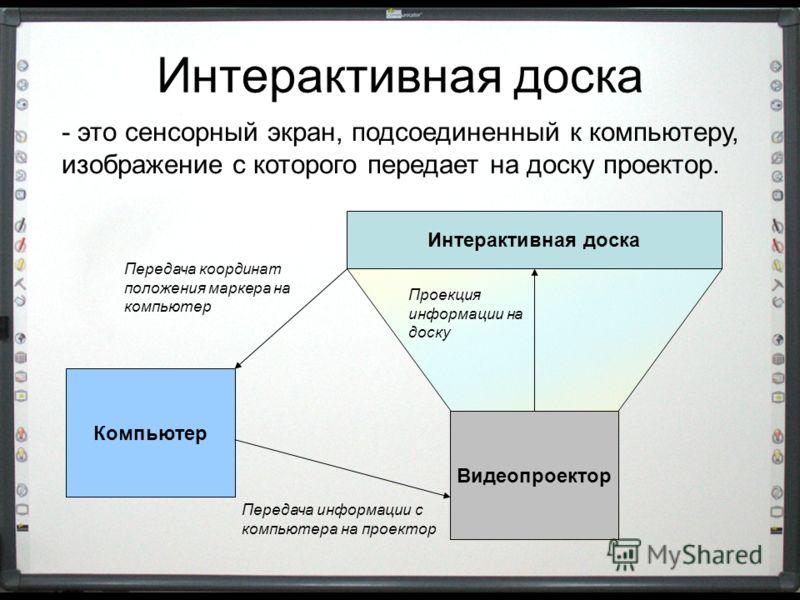 Интерактивная доска - это сенсорный экран, подсоединенный к компьютеру, изображение с которого передает на доску проектор. Интерактивная доска Компьютер Видеопроектор Проекция информации на доску Передача информации с компьютера на проектор Передача