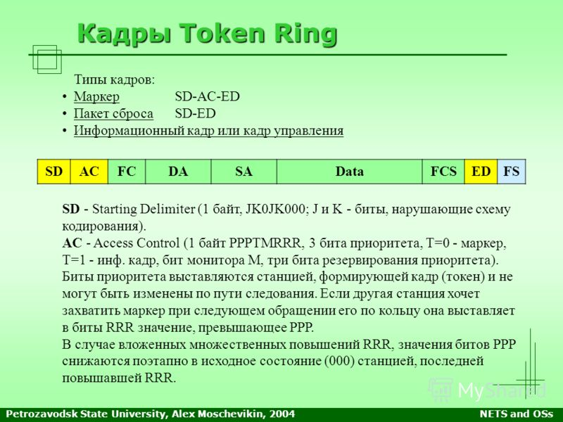 Petrozavodsk State University, Alex Moschevikin, 2004NETS and OSs Кадры Token Ring SD - Starting Delimiter (1 байт, JK0JK000; J и K - биты, нарушающие схему кодирования). AC - Access Control (1 байт PPPTMRRR, 3 бита приоритета, T=0 - маркер, T=1 - ин