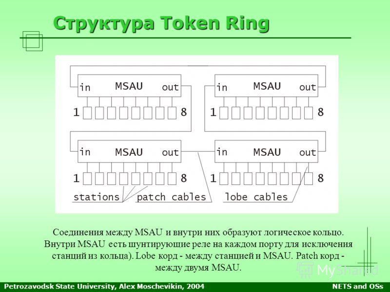Petrozavodsk State University, Alex Moschevikin, 2004NETS and OSs Структура Token Ring Соединения между MSAU и внутри них образуют логическое кольцо. Внутри MSAU есть шунтирующие реле на каждом порту для исключения станций из кольца). Lobe корд - меж