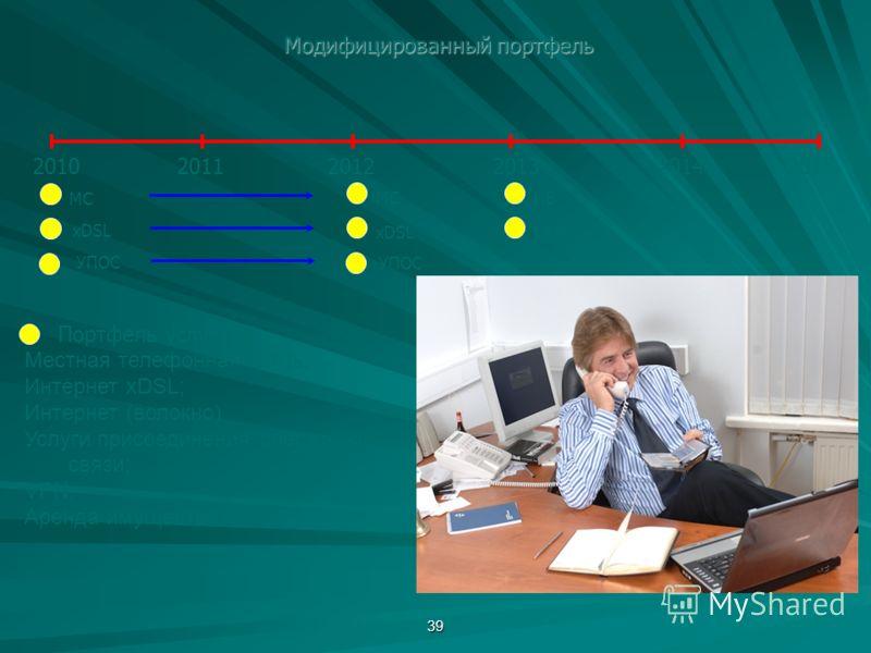 39 Модифицированный портфель 201020112012201320142015 Портфель услуг: Местная телефонная связь; Интернет xDSL; Интернет (волокно) Услуги присоединения операторов связи; VPN; Аренда имущества; МС xDSL ИВ VPN УПОС МС xDSL УПОС
