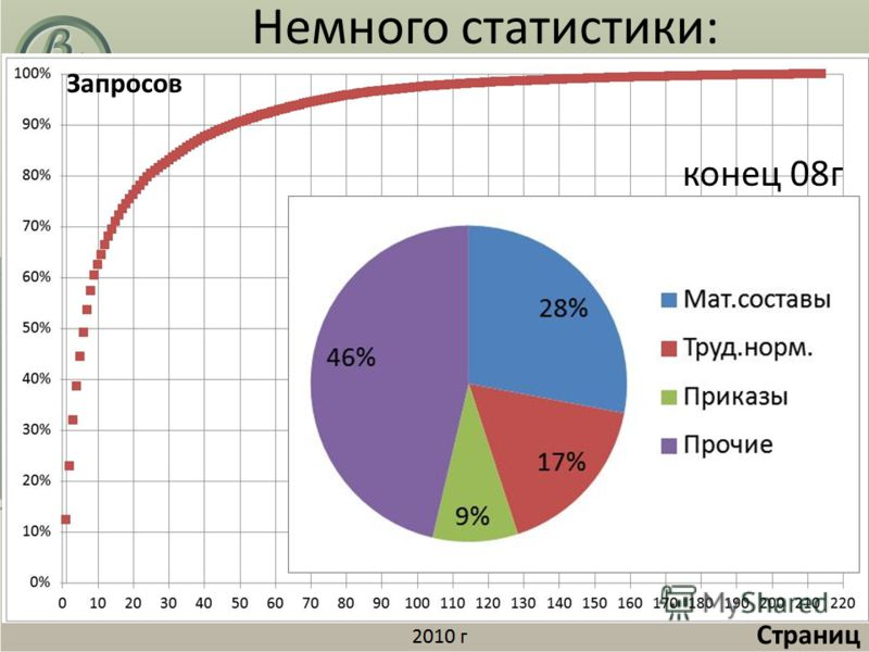 Немного статистики: Запросов Страниц конец 08г