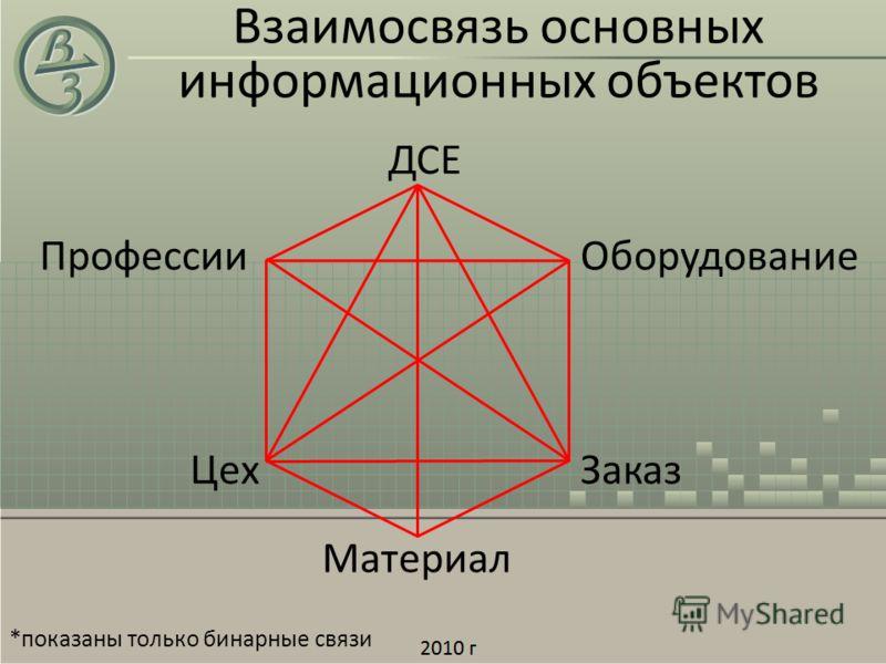 Взаимосвязь основных информационных объектов Заказ ДСЕ Цех Материал ОборудованиеПрофессии *показаны только бинарные связи