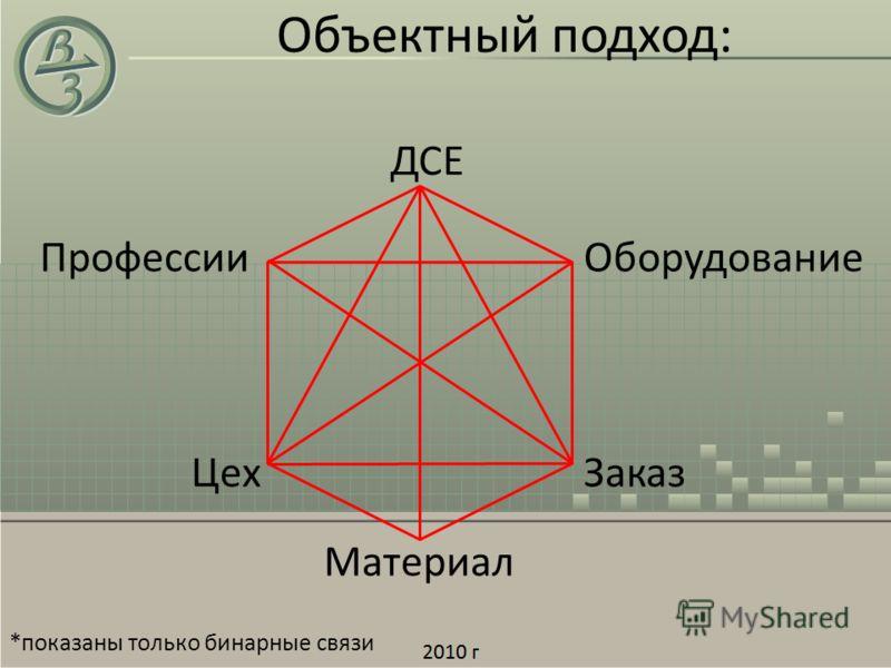 Объектный подход: Заказ ДСЕ Цех Материал ОборудованиеПрофессии *показаны только бинарные связи