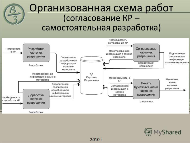 Организованная схема работ (согласование КР – самостоятельная разработка)
