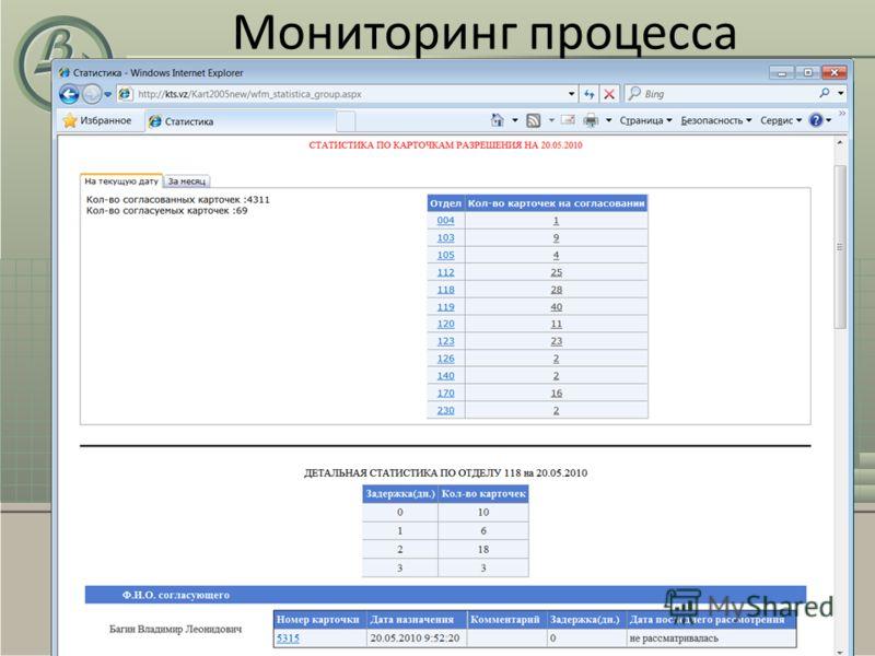 Мониторинг процесса