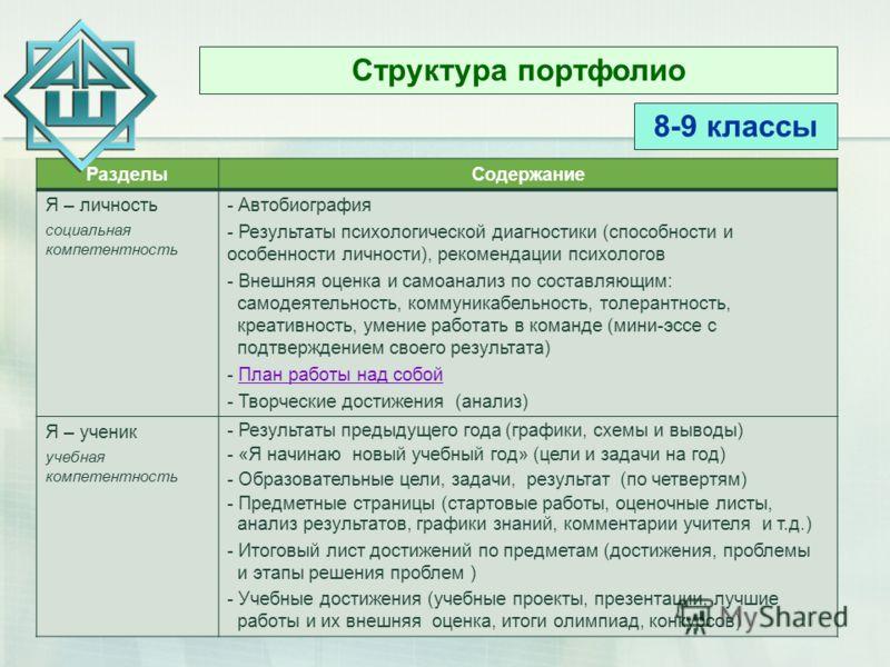 Структура портфолио 8-9 классы РазделыСодержание Я – личность социальная компетентность - Автобиография - Результаты психологической диагностики (способности и особенности личности), рекомендации психологов - Внешняя оценка и самоанализ по составляющ