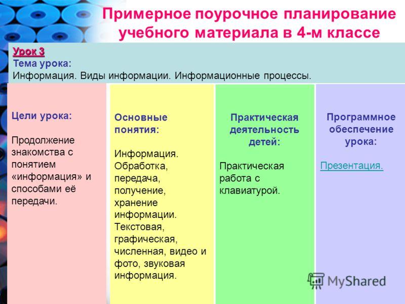 Примерное поурочное планирование учебного материала в 4-м классе Урок 3 Тема урока: Информация. Виды информации. Информационные процессы. Цели урока: Продолжение знакомства с понятием «информация» и способами её передачи. Основные понятия: Информация
