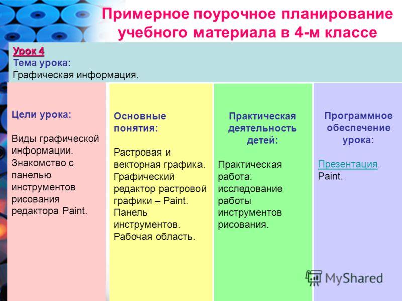 Примерное поурочное планирование учебного материала в 4-м классе Урок 4 Тема урока: Графическая информация. Цели урока: Виды графической информации. Знакомство с панелью инструментов рисования редактора Paint. Основные понятия: Растровая и векторная