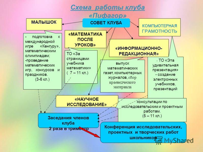 Схема работы клуба «Пифагор»