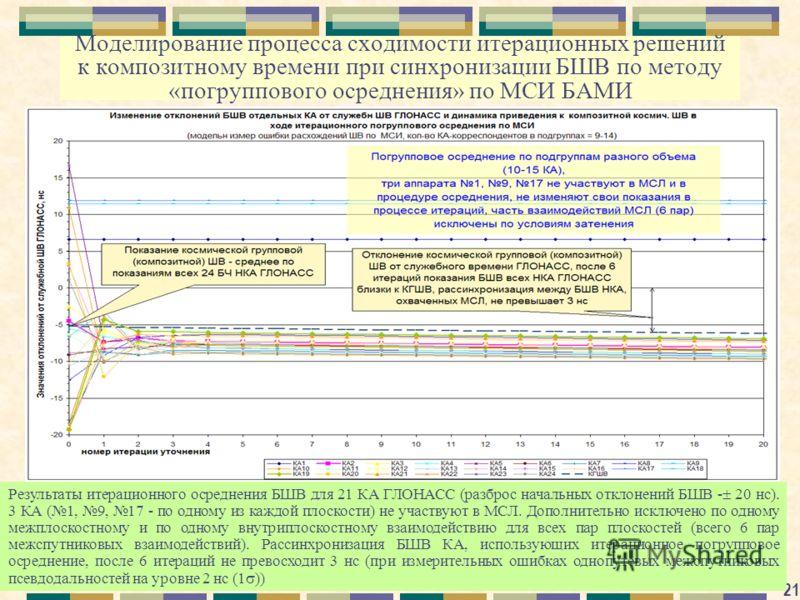 21 Моделирование процесса сходимости итерационных решений к композитному времени при синхронизации БШВ по методу «погруппового осреднения» по МСИ БАМИ Результаты итерационного осреднения БШВ для 21 КА ГЛОНАСС (разброс начальных отклонений БШВ - 20 нс