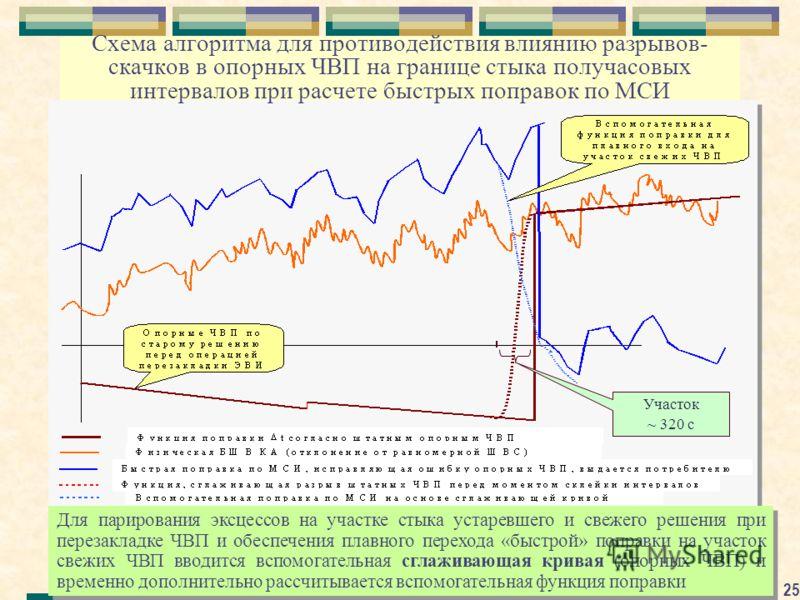 25 Схема алгоритма для противодействия влиянию разрывов- скачков в опорных ЧВП на границе стыка получасовых интервалов при расчете быстрых поправок по МСИ Для парирования эксцессов на участке стыка устаревшего и свежего решения при перезакладке ЧВП и